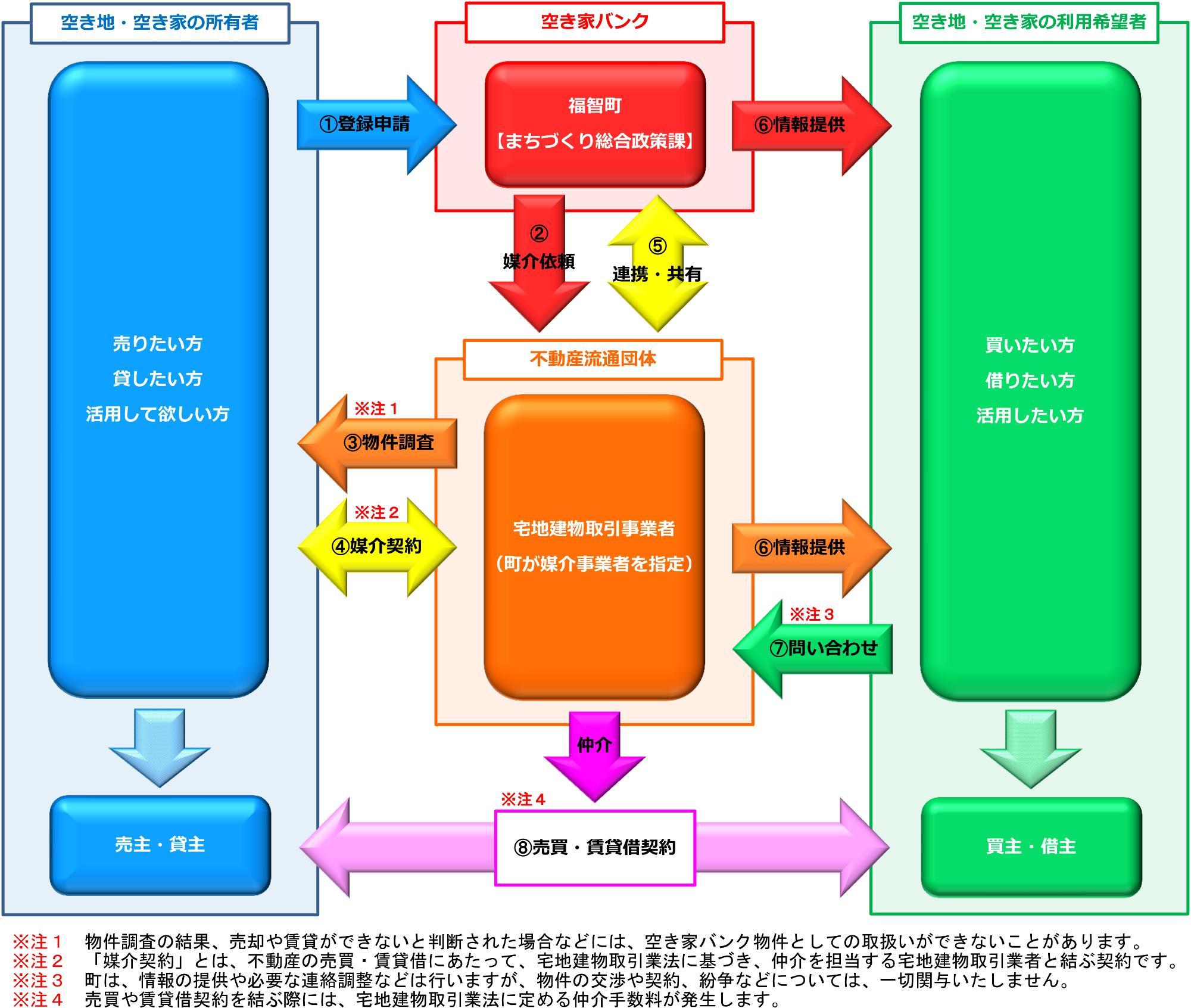 空き家バンク制度の概要図